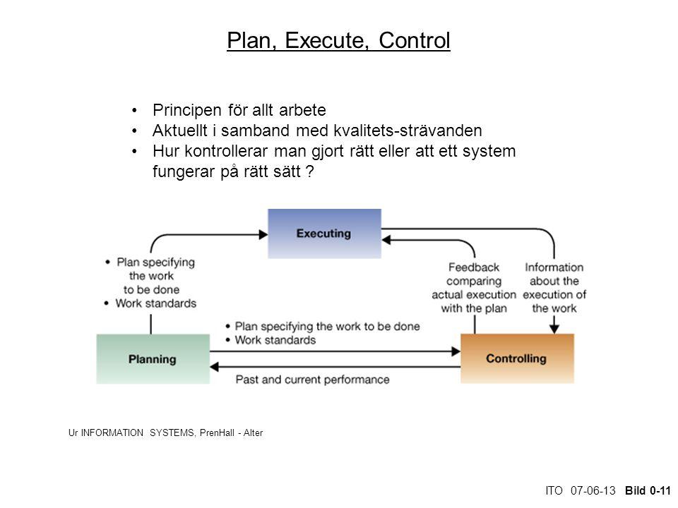 ITO 07-06-13 Bild 0-11 Plan, Execute, Control Principen för allt arbete Aktuellt i samband med kvalitets-strävanden Hur kontrollerar man gjort rätt eller att ett system fungerar på rätt sätt .