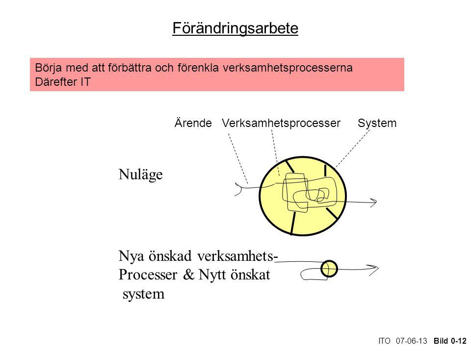 ITO 07-06-13 Bild 0-12 Förändringsarbete Nuläge Nya önskad verksamhets- Processer & Nytt önskat system ÄrendeVerksamhetsprocesser System Börja med att förbättra och förenkla verksamhetsprocesserna Därefter IT