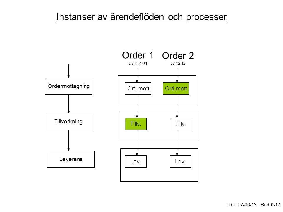 ITO 07-06-13 Bild 0-17 Instanser av ärendeflöden och processer Ordermottagning Tillverkning Leverans Ord.mott Tillv.