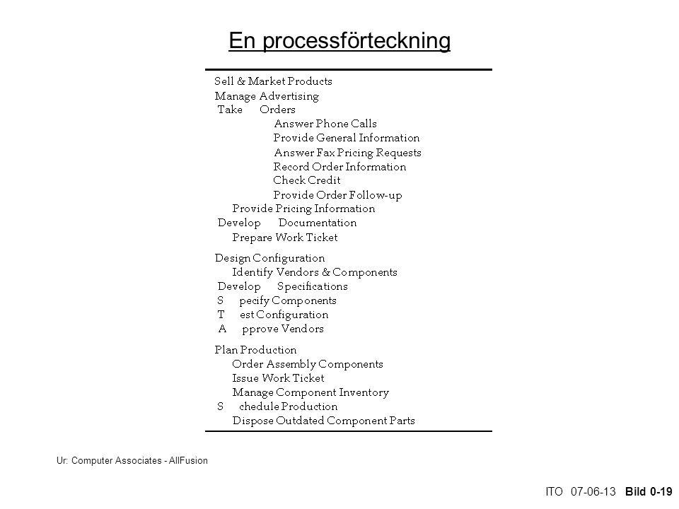 ITO 07-06-13 Bild 0-19 En processförteckning Ur: Computer Associates - AllFusion