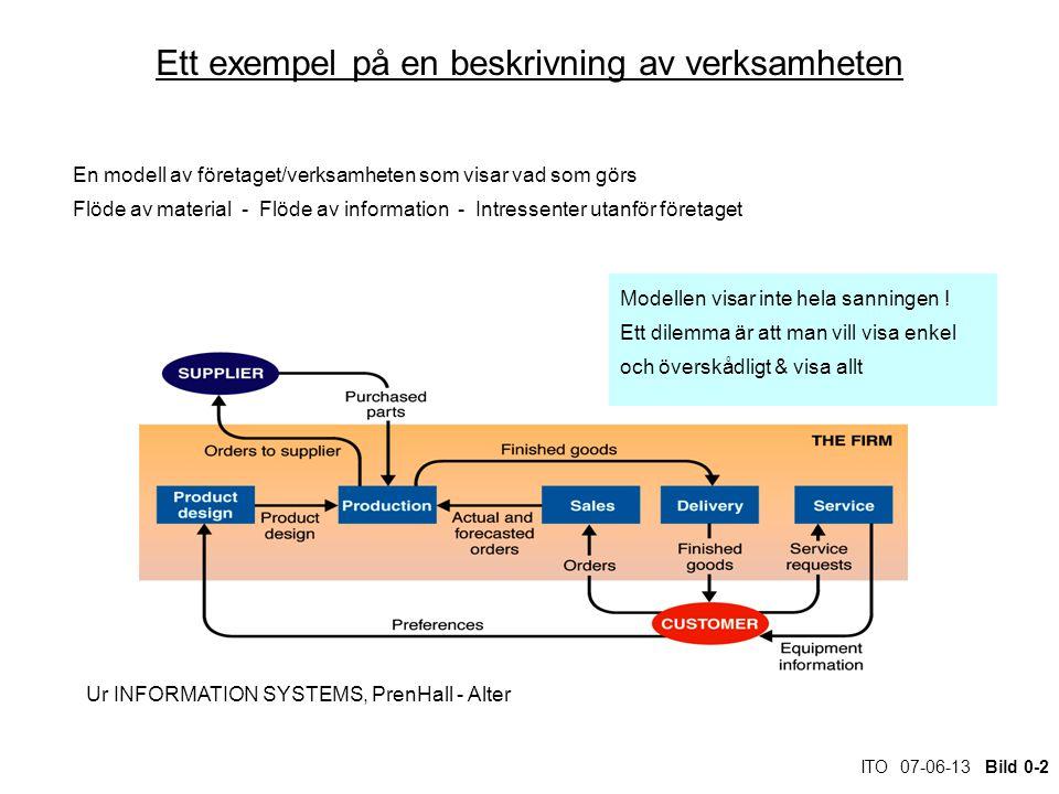 ITO 07-06-13 Bild 0-2 Ett exempel på en beskrivning av verksamheten En modell av företaget/verksamheten som visar vad som görs Flöde av material - Flöde av information - Intressenter utanför företaget Ur INFORMATION SYSTEMS, PrenHall - Alter Modellen visar inte hela sanningen .