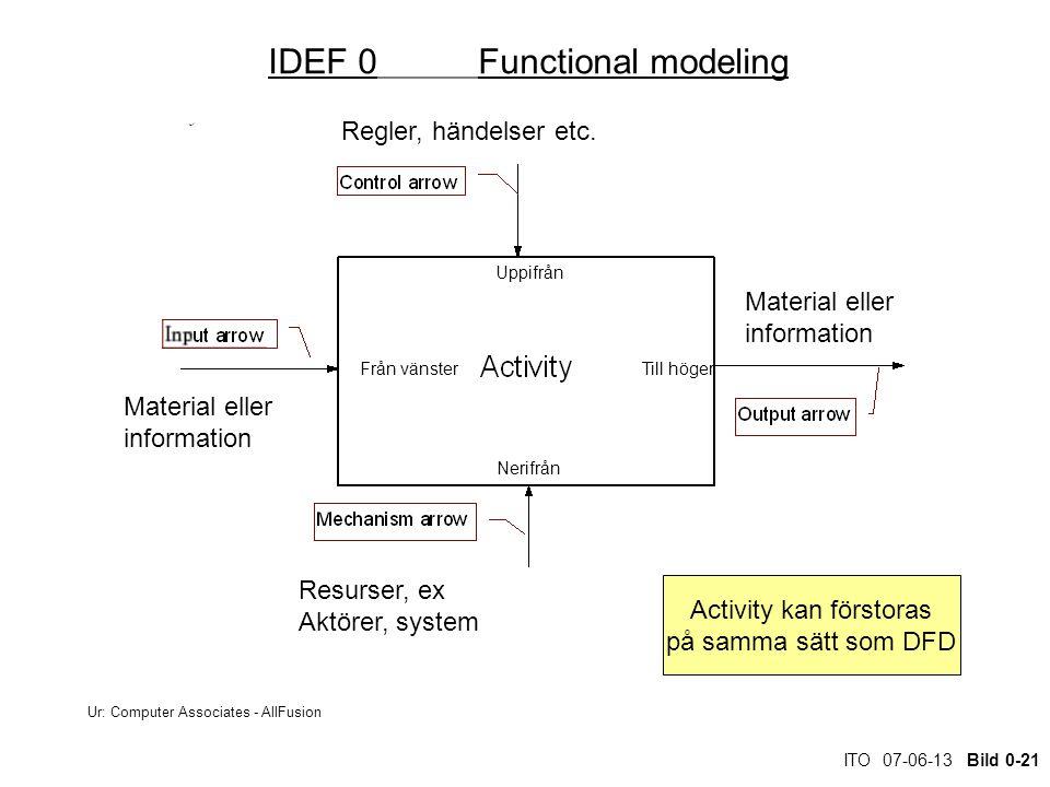 ITO 07-06-13 Bild 0-21 IDEF 0Functional modeling Material eller information Regler, händelser etc.
