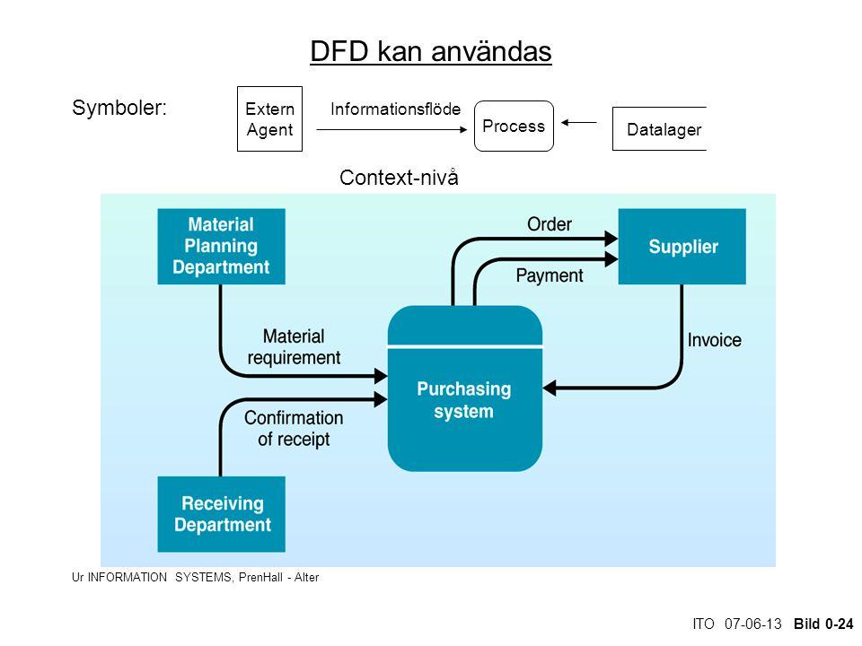 ITO 07-06-13 Bild 0-24 DFD kan användas Ur INFORMATION SYSTEMS, PrenHall - Alter Context-nivå Extern Agent Informationsflöde Process Datalager Symboler: