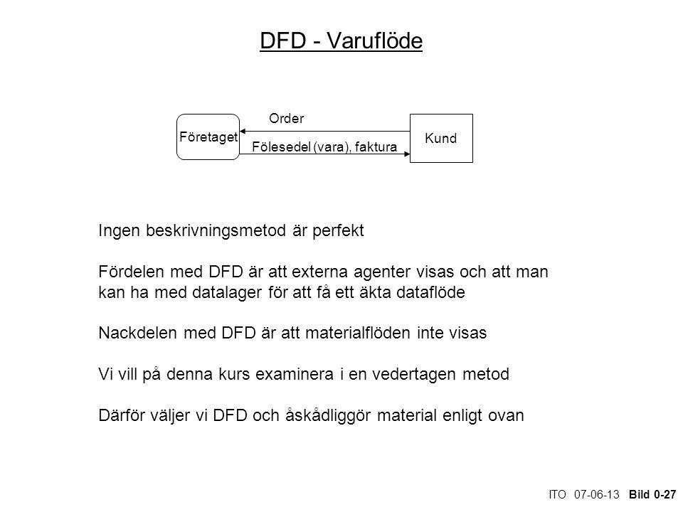 ITO 07-06-13 Bild 0-27 DFD - Varuflöde Företaget Kund Order Fölesedel (vara), faktura Ingen beskrivningsmetod är perfekt Fördelen med DFD är att externa agenter visas och att man kan ha med datalager för att få ett äkta dataflöde Nackdelen med DFD är att materialflöden inte visas Vi vill på denna kurs examinera i en vedertagen metod Därför väljer vi DFD och åskådliggör material enligt ovan