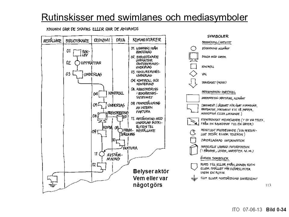 ITO 07-06-13 Bild 0-34 Rutinskisser med swimlanes och mediasymboler Belyser aktör Vem eller var något görs