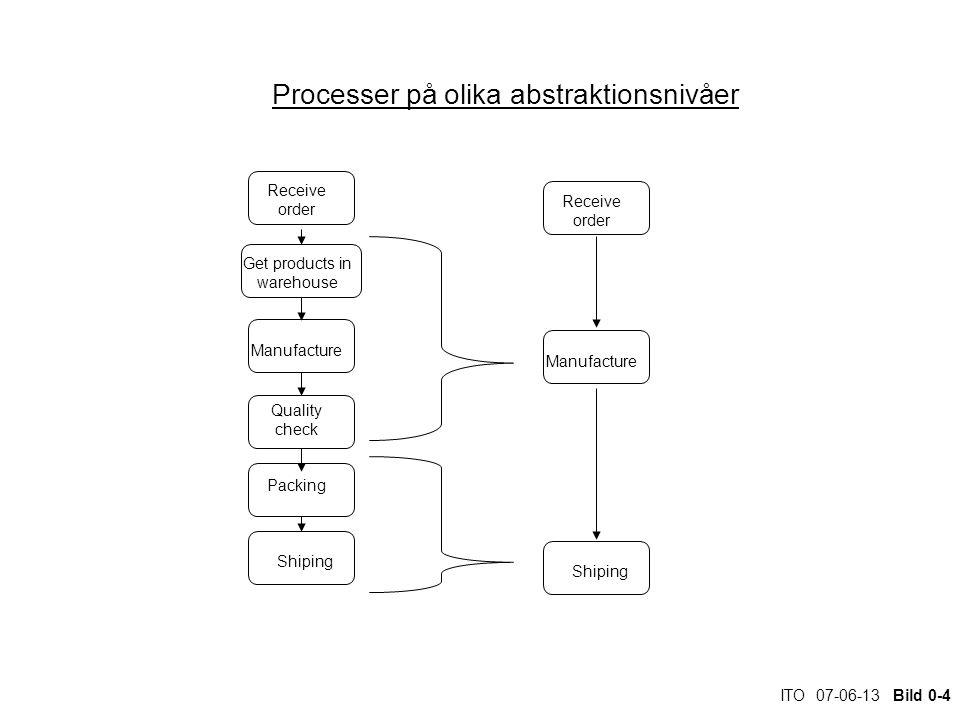 ITO 07-06-13 Bild 0-45 Olika fokus i analysen Beroende på vad man analyserar och vilket problem man skall lösa så kan det operativa flödet variera.