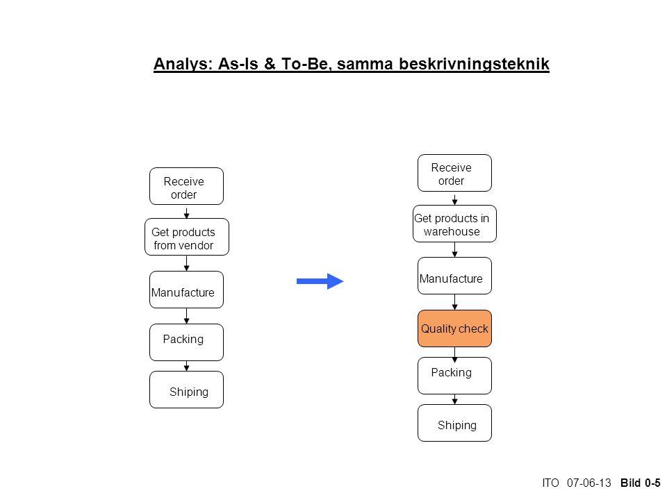 ITO 07-06-13 Bild 0-36 Petrinät – för tid & synkronisering Ur 'Workflow Management MIT-press.
