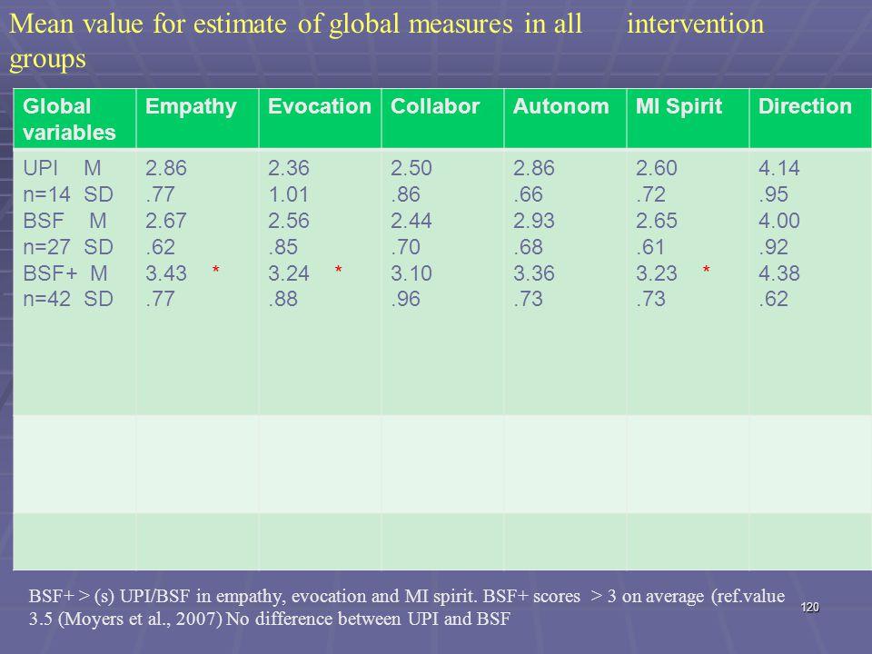 Global variables EmpathyEvocationCollaborAutonomMI SpiritDirection UPI M n=14 SD BSF M n=27 SD BSF+ M n=42 SD 2.86.77 2.67.62 3.43 *.77 2.36 1.01 2.56