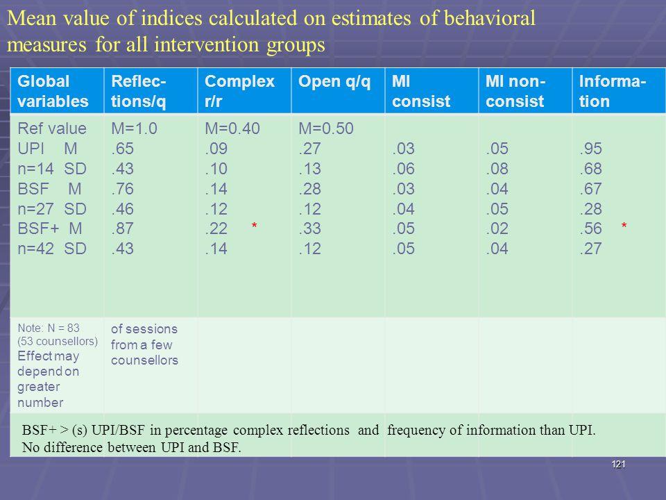 Global variables Reflec- tions/q Complex r/r Open q/qMI consist MI non- consist Informa- tion Ref value UPI M n=14 SD BSF M n=27 SD BSF+ M n=42 SD M=1