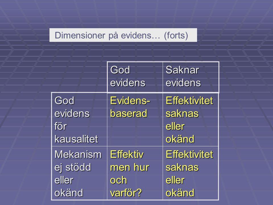 God evidens för kausalitet Evidens- baserad Effektivitet saknas eller okänd Mekanism ej stödd eller okänd Effektiv men hur och varför? Effektivitet sa