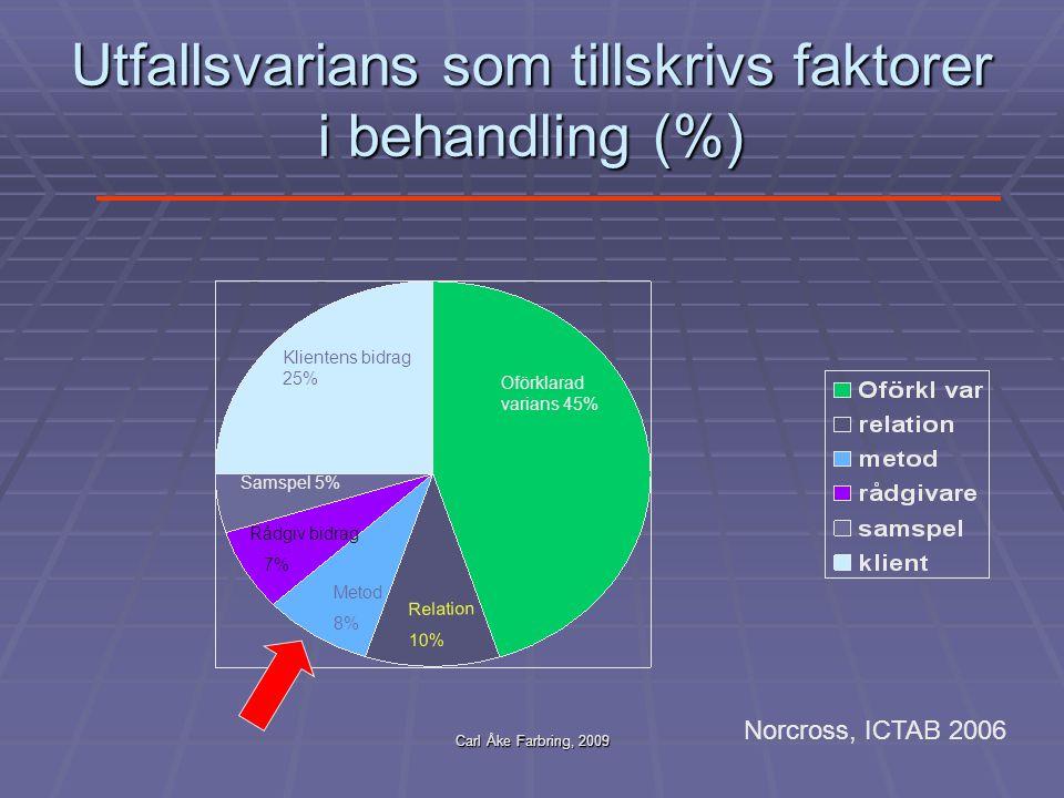 Carl Åke Farbring, 2009 Utfallsvarians som tillskrivs faktorer i behandling (%) Klientens bidrag 25% Oförklarad varians 45% Relation 10% Metod 8% Sams