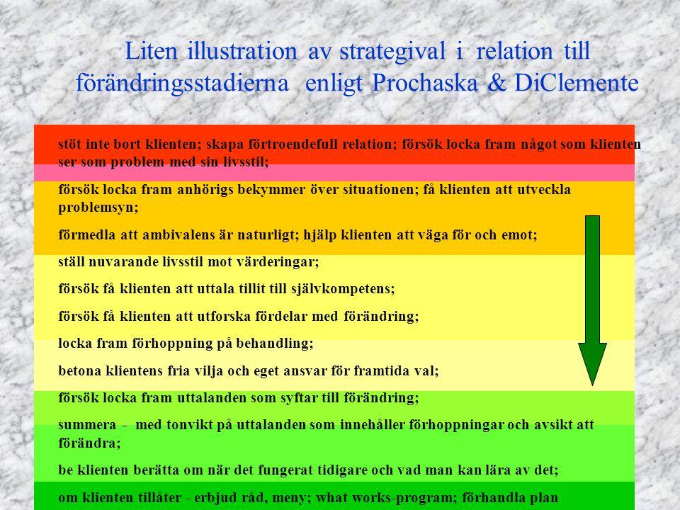 Liten illustration av strategival i relation till förändringsstadierna enligt Prochaska & DiClemente stöt inte bort klienten; skapa förtroendefull rel
