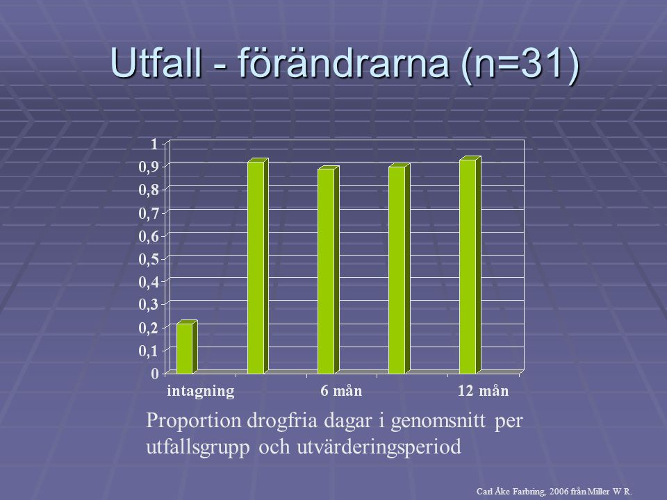 Utfall - förändrarna (n=31) Utfall - förändrarna (n=31) Proportion drogfria dagar i genomsnitt per utfallsgrupp och utvärderingsperiod Carl Åke Farbri