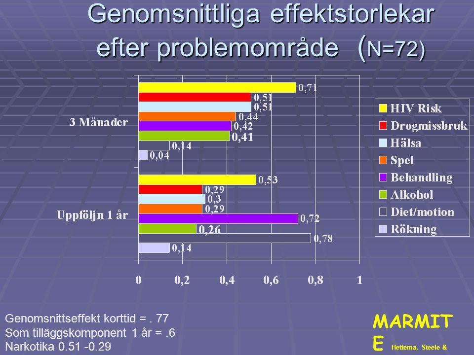 Genomsnittliga effektstorlekar efter problemområde ( N=72) MARMIT E Hettema, Steele & Miller, 2005. Genomsnittseffekt korttid =. 77 Som tilläggskompon