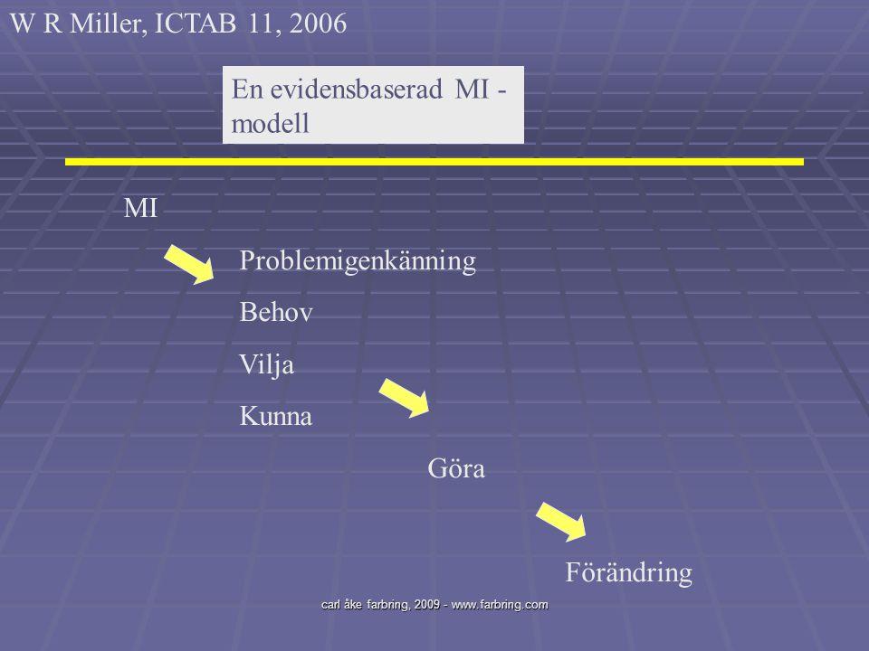 carl åke farbring, 2009 - www.farbring.com En evidensbaserad MI - modell MI Problemigenkänning Behov Vilja Kunna Göra Förändring W R Miller, ICTAB 11,