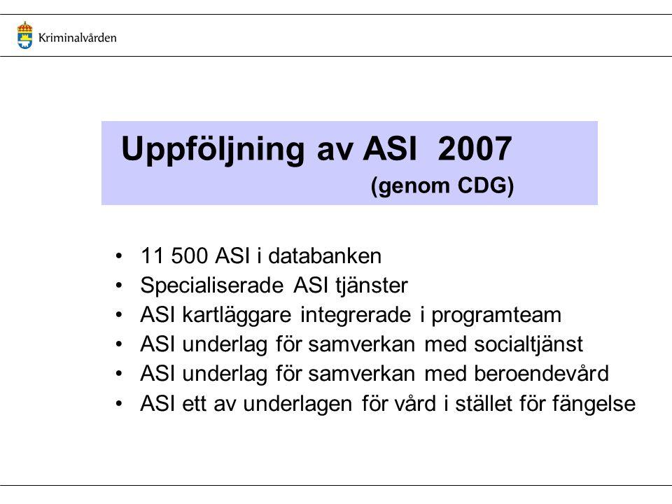 Uppföljning av ASI 2007 (genom CDG) 11 500 ASI i databanken Specialiserade ASI tjänster ASI kartläggare integrerade i programteam ASI underlag för samverkan med socialtjänst ASI underlag för samverkan med beroendevård ASI ett av underlagen för vård i stället för fängelse