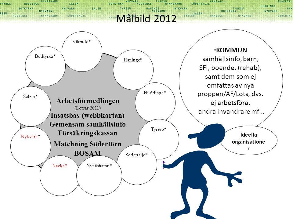 Målbild 2012 Arbetsförmedlingen (Lotsar 2011) Insatsbas (webbkartan) Gemensam samhällsinfo Försäkringskassan Matchning Södertörn BOSAM Värmdö* Botkyrk