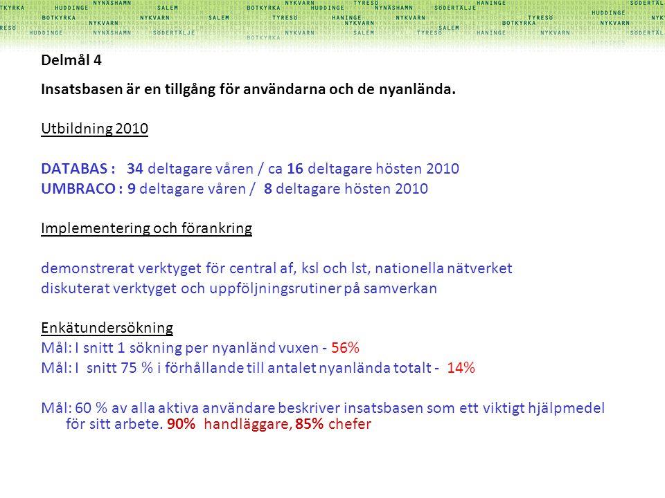 Delmål 4 Insatsbasen är en tillgång för användarna och de nyanlända. Utbildning 2010 DATABAS : 34 deltagare våren / ca 16 deltagare hösten 2010 UMBRAC