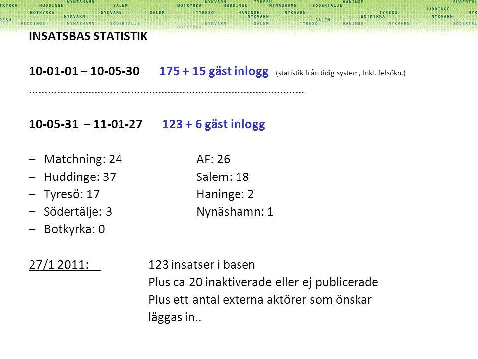 INSATSBAS STATISTIK 10-01-01 – 10-05-30 175 + 15 gäst inlogg (statistik från tidig system, Inkl. felsökn.) ……………………………………………………………………………… 10-05-31 – 1