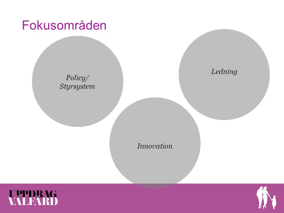 Fokusområden Policy/ Styrsystem Ledning Innovation