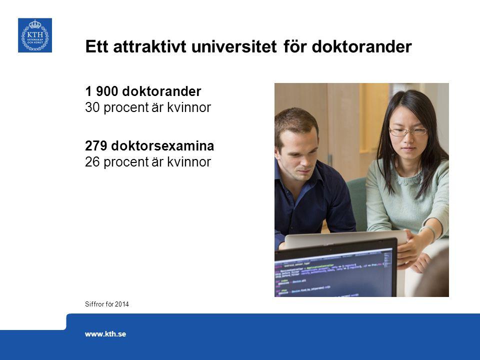 1 900 doktorander 30 procent är kvinnor 279 doktorsexamina 26 procent är kvinnor Ett attraktivt universitet för doktorander Siffror för 2014 www.kth.se