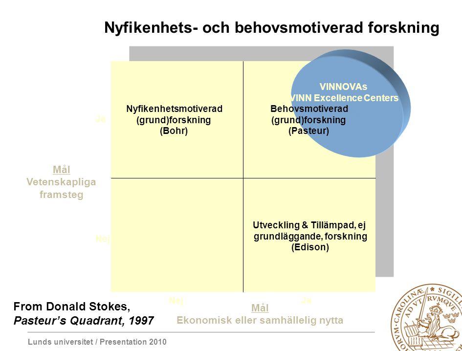 Lunds universitet / Presentation 2010 Nyfikenhetsmotiverad (grund)forskning (Bohr) VINNOVAs VINN Excellence Centers Behovsmotiverad (grund)forskning (