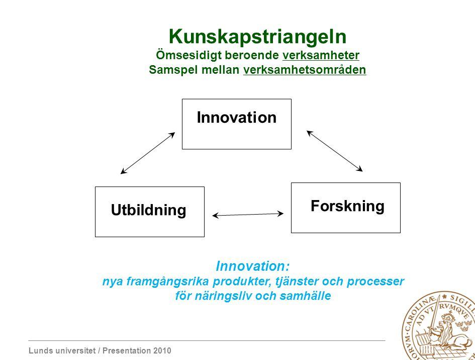 Lunds universitet / Presentation 2010 Kunskapstriangeln Ömsesidigt beroende verksamheter Samspel mellan verksamhetsområden Innovation Utbildning Forsk
