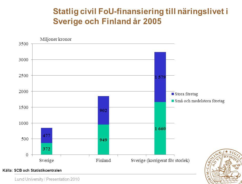 Lund University / Presentation 2010 Statlig civil FoU-finansiering till näringslivet i Sverige och Finland år 2005 Källa: SCB och Statistikcentralen