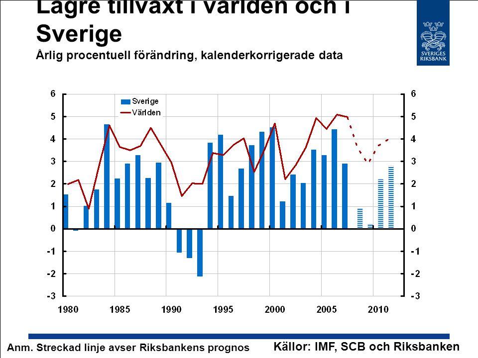 Lägre tillväxt i världen och i Sverige Årlig procentuell förändring, kalenderkorrigerade data Källor: IMF, SCB och Riksbanken Anm. Streckad linje avse