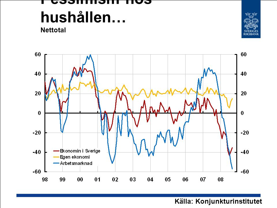 Pessimism hos hushållen… Nettotal Källa: Konjunkturinstitutet