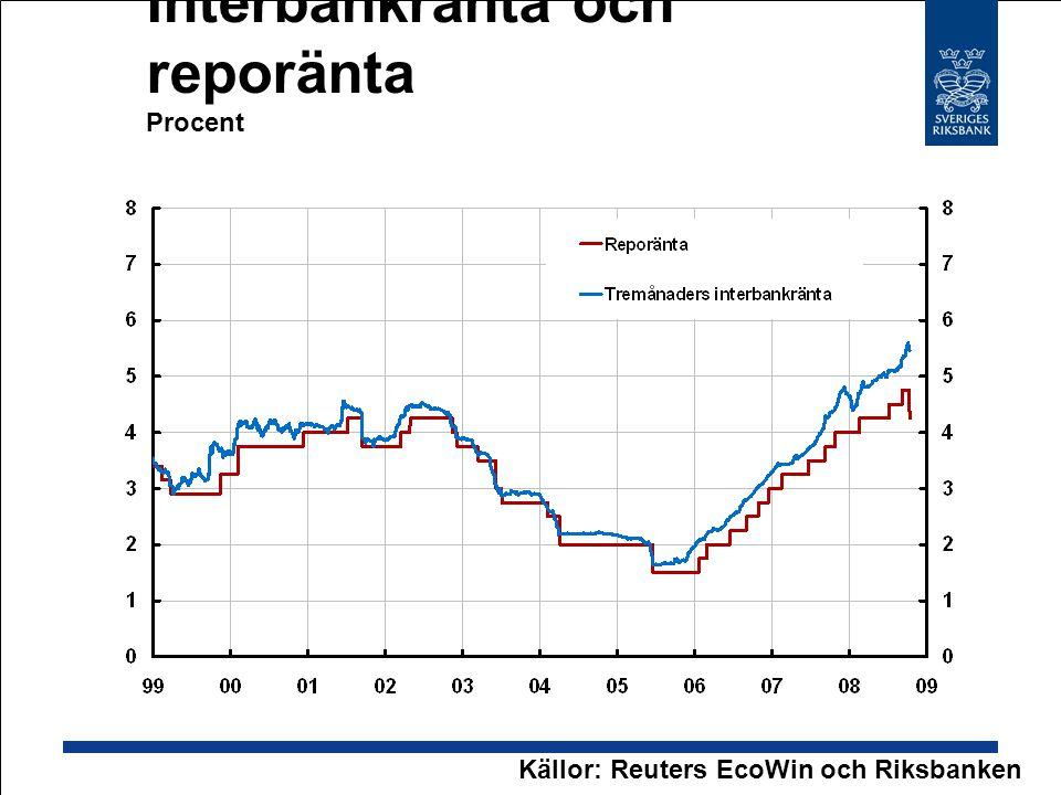 Interbankränta och reporänta Procent Källor: Reuters EcoWin och Riksbanken