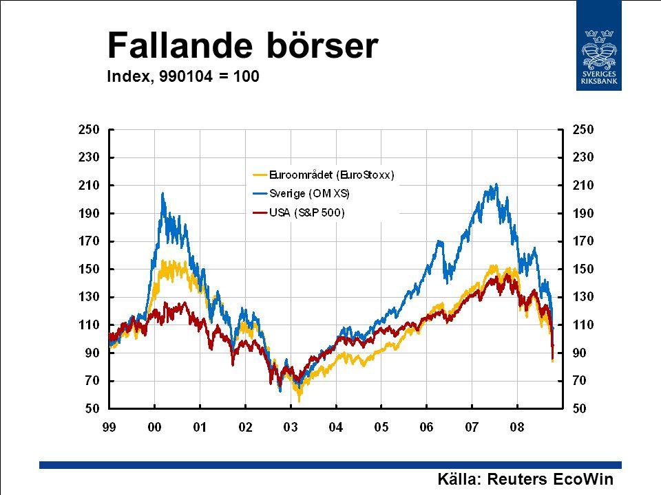 Fallande börser Index, 990104 = 100 Källa: Reuters EcoWin