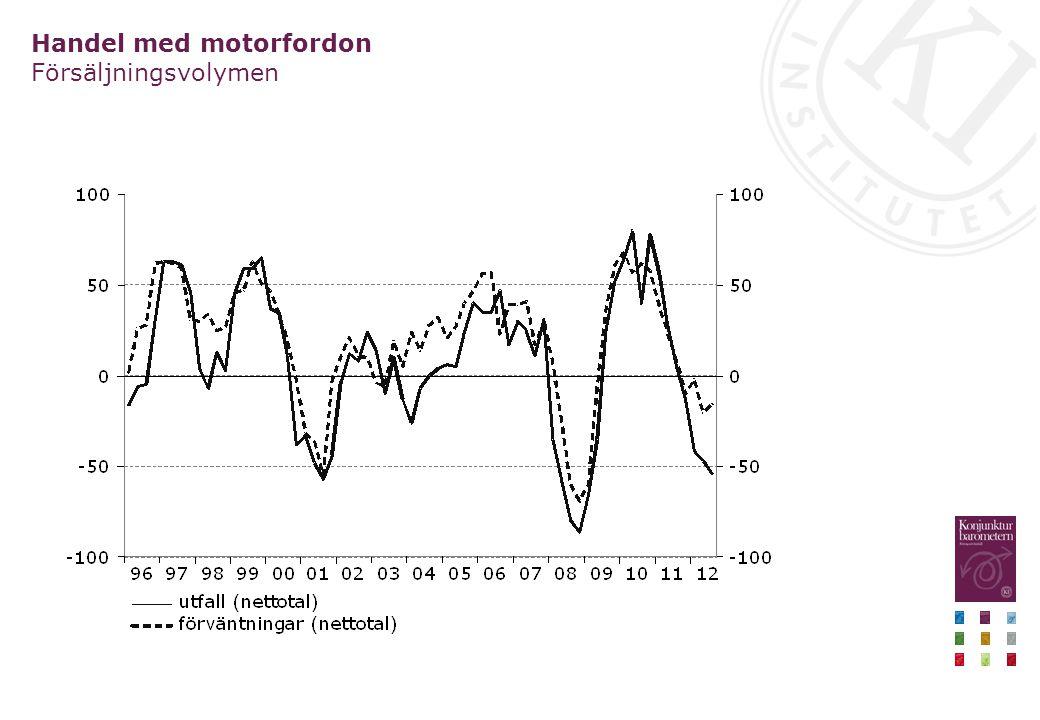 Handel med motorfordon Försäljningsvolymen