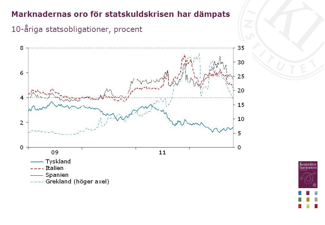 Marknadernas oro för statskuldskrisen har dämpats 10-åriga statsobligationer, procent