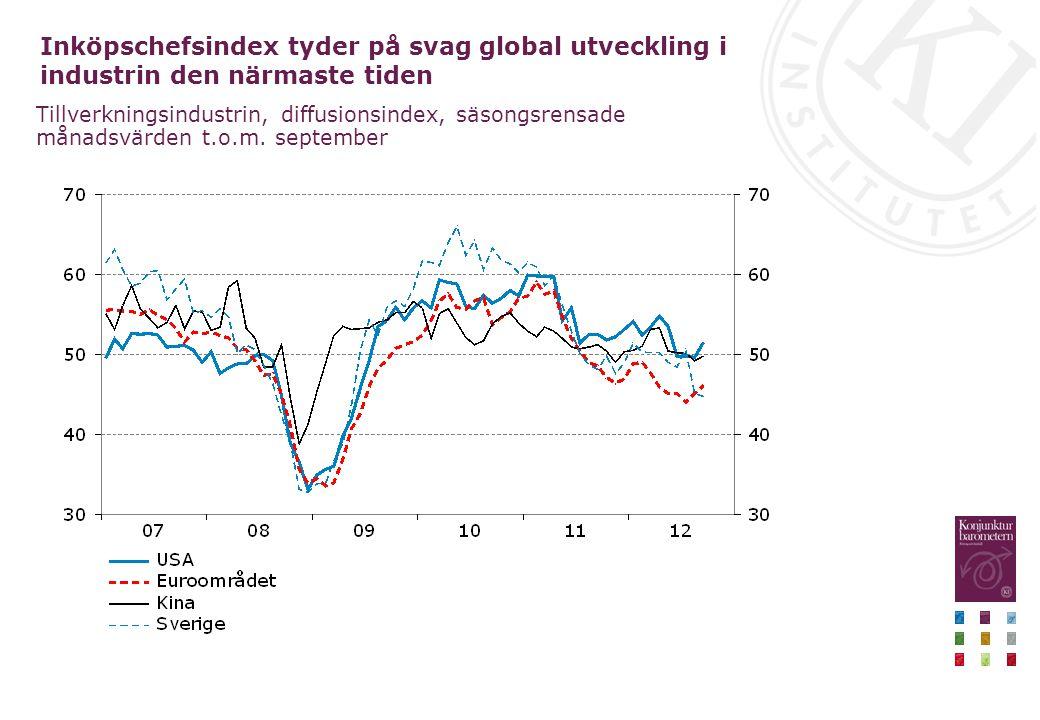 Inköpschefsindex tyder på svag global utveckling i industrin den närmaste tiden Tillverkningsindustrin, diffusionsindex, säsongsrensade månadsvärden t.o.m.