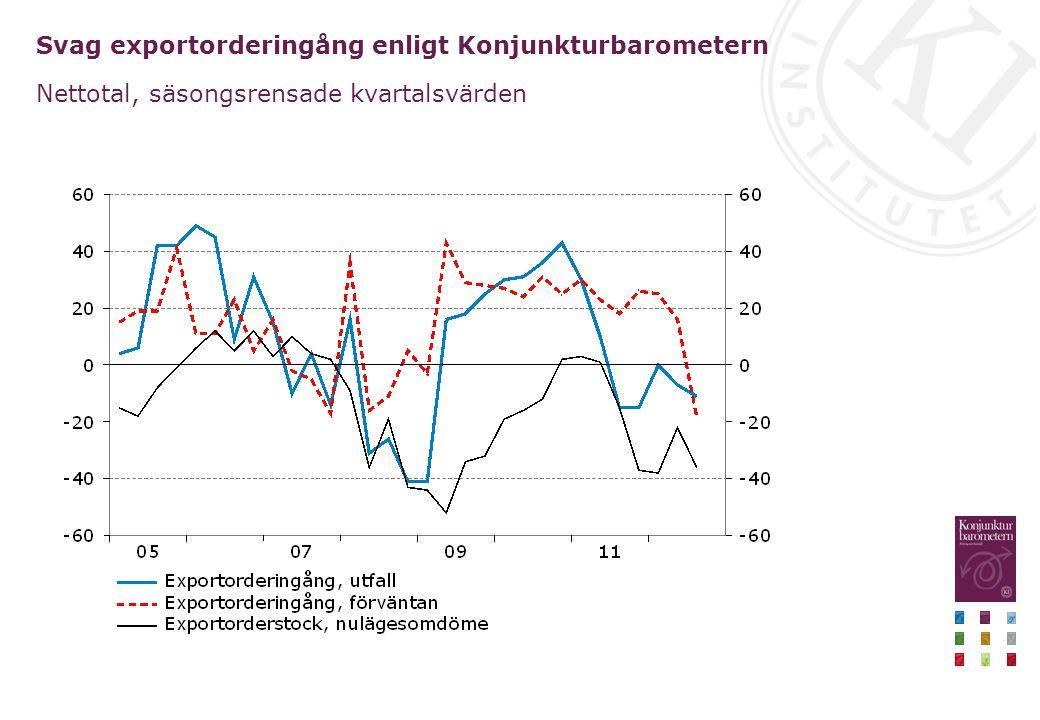 Svag exportorderingång enligt Konjunkturbarometern Nettotal, säsongsrensade kvartalsvärden
