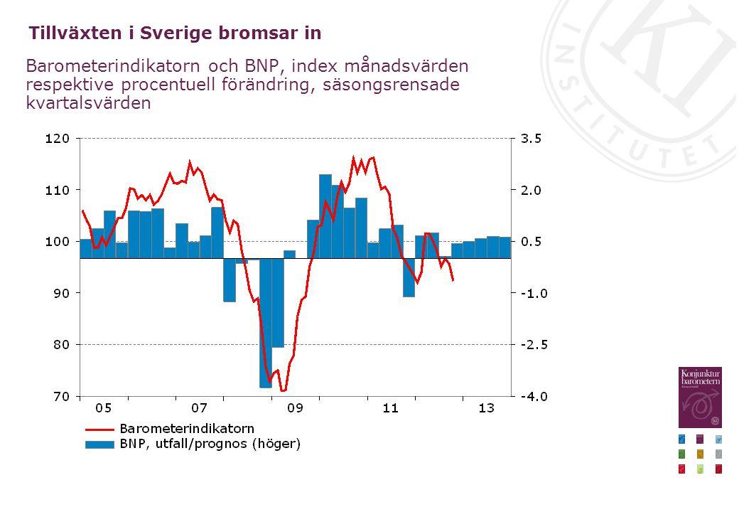 Tillväxten i Sverige bromsar in Barometerindikatorn och BNP, index månadsvärden respektive procentuell förändring, säsongsrensade kvartalsvärden