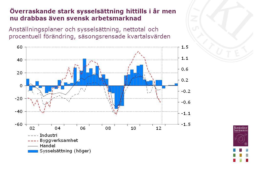 Överraskande stark sysselsättning hittills i år men nu drabbas även svensk arbetsmarknad Anställningsplaner och sysselsättning, nettotal och procentuell förändring, säsongsrensade kvartalsvärden