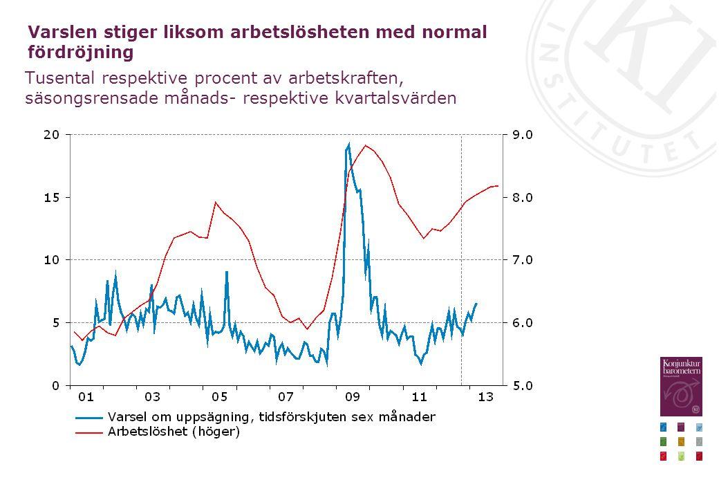 Varslen stiger liksom arbetslösheten med normal fördröjning Tusental respektive procent av arbetskraften, säsongsrensade månads- respektive kvartalsvärden