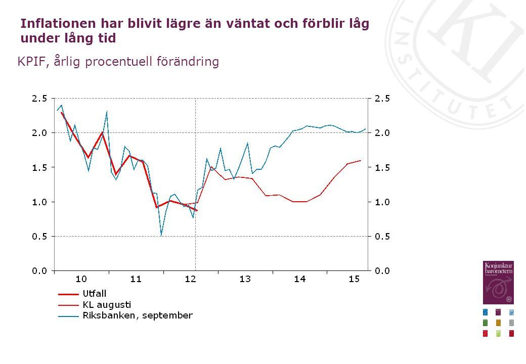 Inflationen har blivit lägre än väntat och förblir låg under lång tid KPIF, årlig procentuell förändring