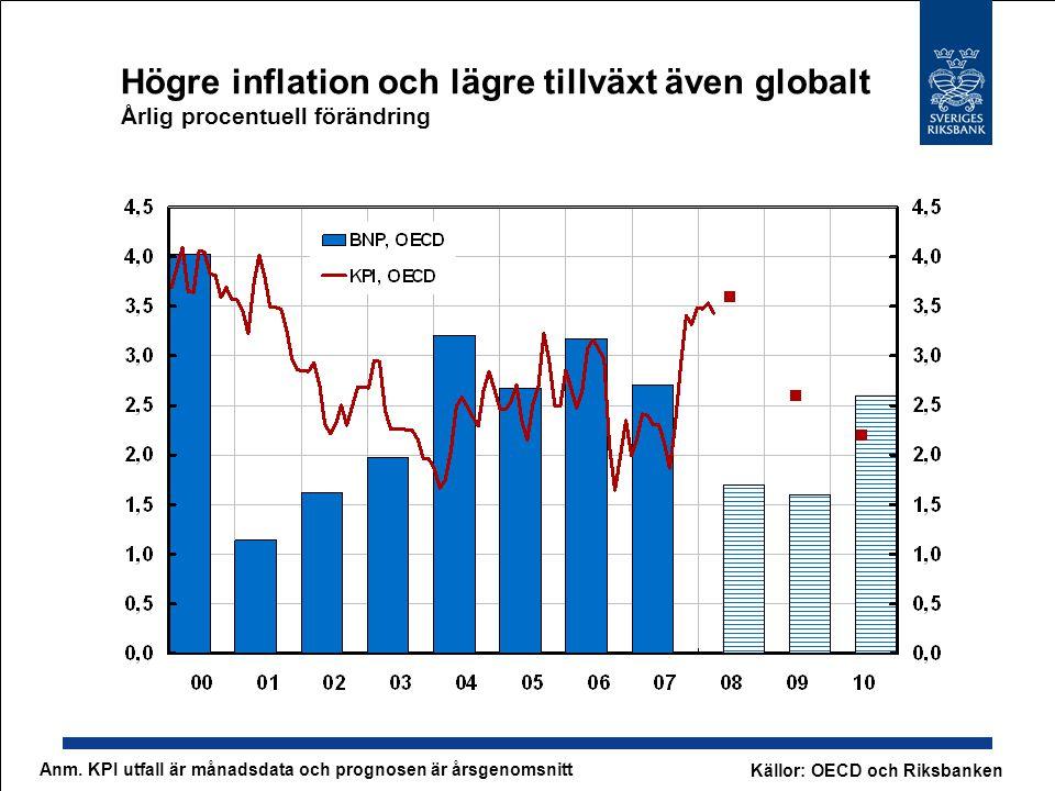 Högre inflation och lägre tillväxt även globalt Årlig procentuell förändring Källor: OECD och Riksbanken Anm.