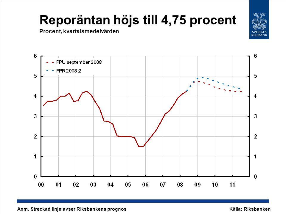 Reporäntan höjs till 4,75 procent Procent, kvartalsmedelvärden Anm.