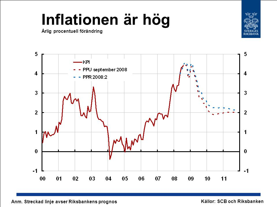 Inflationsförväntningar fortsatt höga Årlig procentuell förändring Källor: Konjunkturinstitutet och SCB Anm.