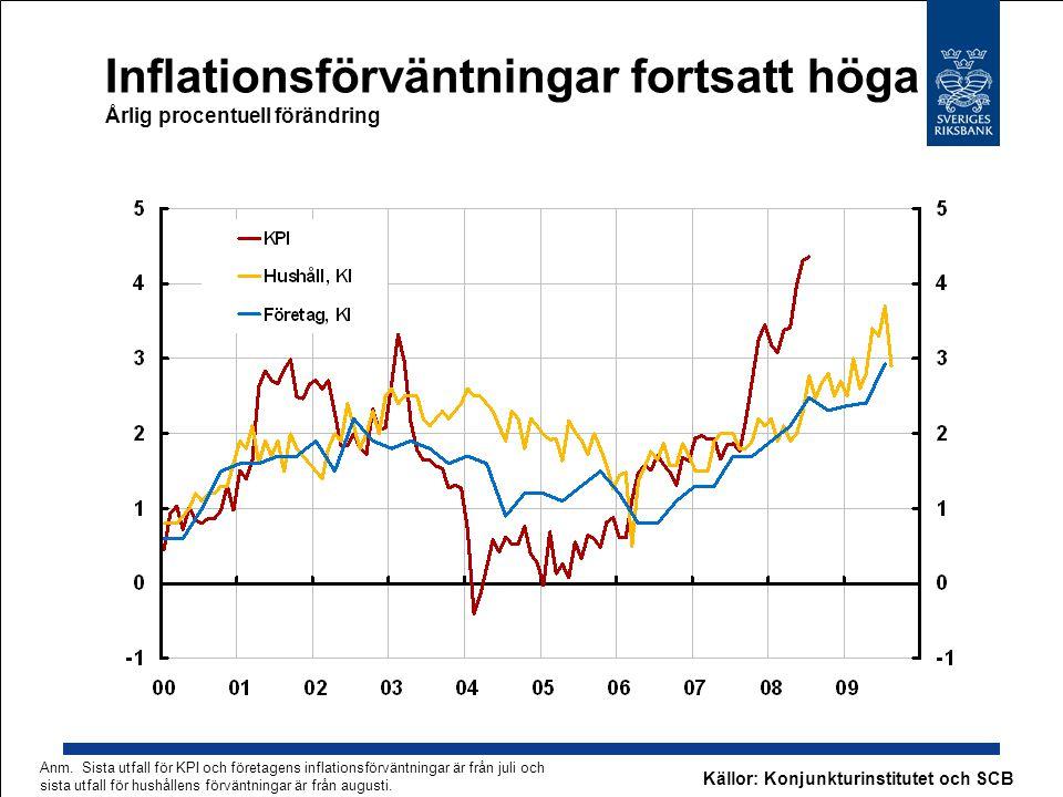 Inflationsförväntningar höga Olika aktörers inflationsförväntningar på två års sikt Årlig procentuell förändring Källa: Prospera Research ABAnm.
