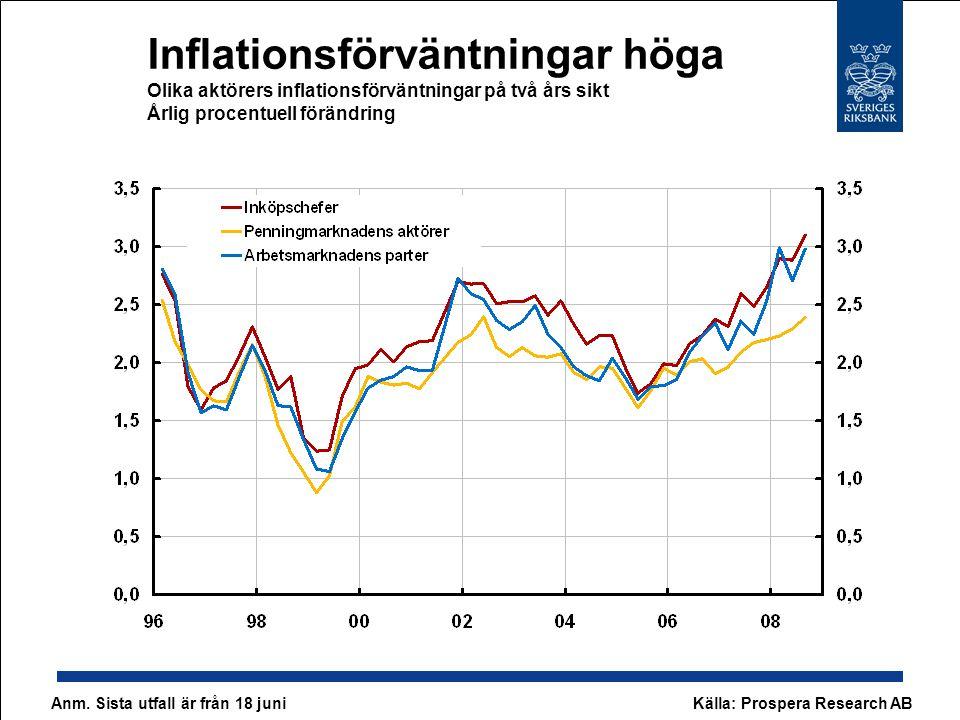 Svag produktivitet Årlig procentuell förändring, säsongsrensade data Anm.