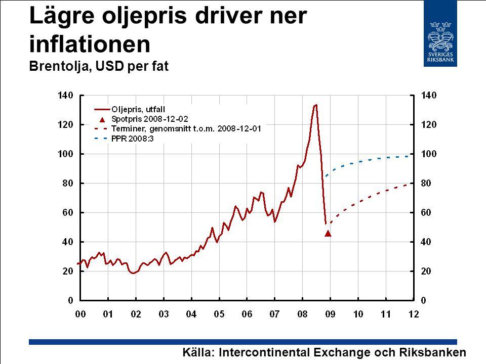 Lägre oljepris driver ner inflationen Brentolja, USD per fat Källa: Intercontinental Exchange och Riksbanken