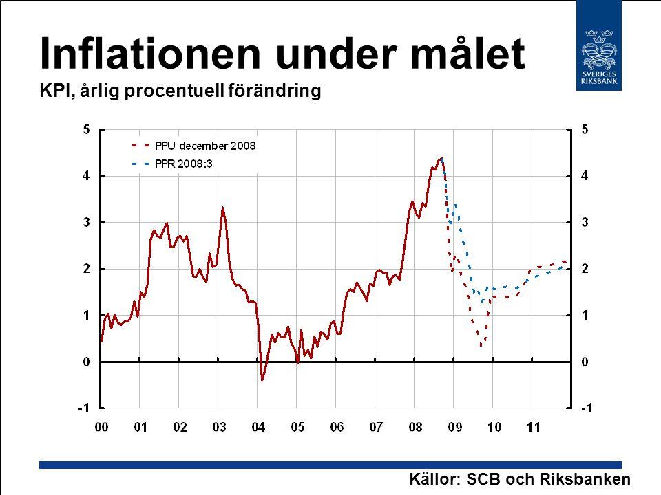 Inflationen under målet KPI, årlig procentuell förändring Källor: SCB och Riksbanken