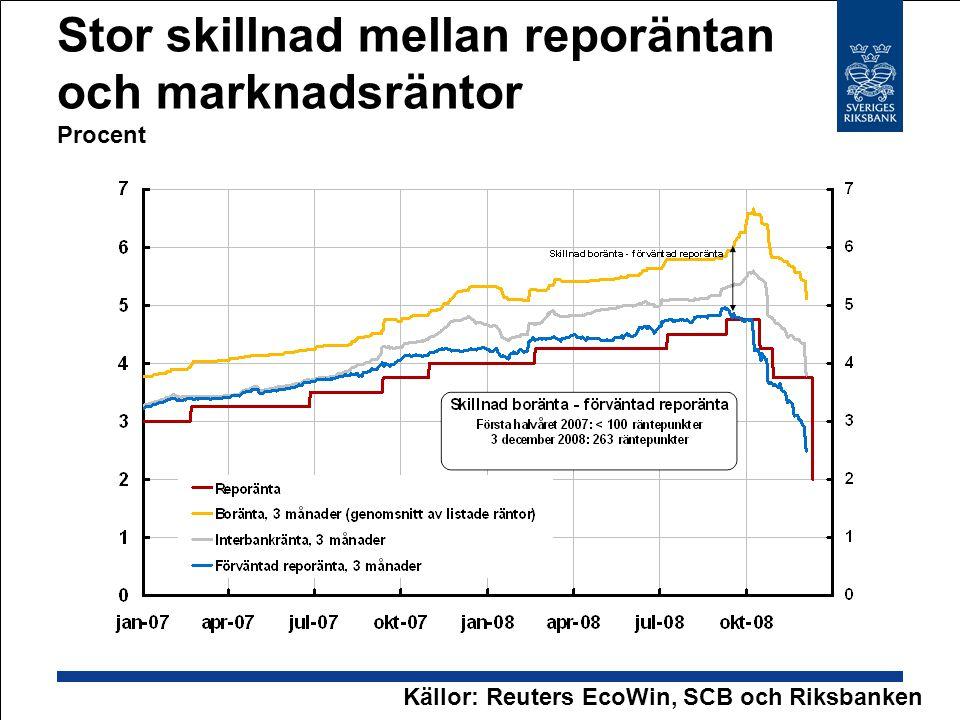 Stor skillnad mellan reporäntan och marknadsräntor Procent Källor: Reuters EcoWin, SCB och Riksbanken