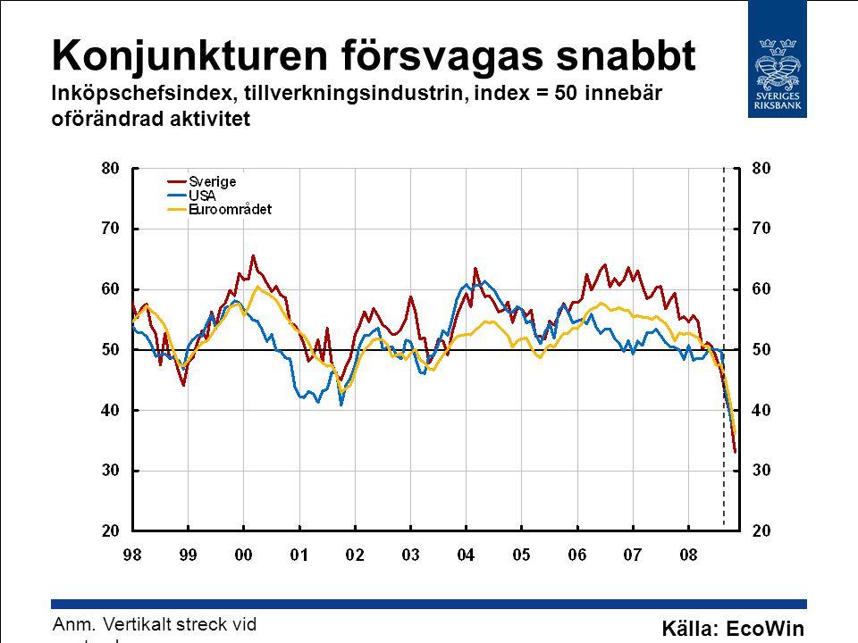 Konjunkturen försvagas snabbt Inköpschefsindex, tillverkningsindustrin, index = 50 innebär oförändrad aktivitet Anm. Vertikalt streck vid september. K
