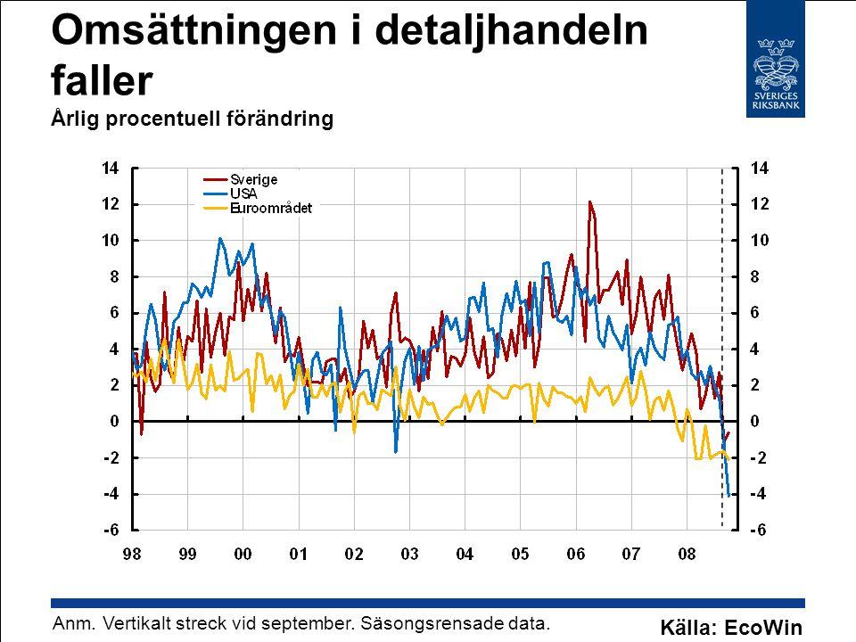 Omsättningen i detaljhandeln faller Årlig procentuell förändring Anm. Vertikalt streck vid september. Säsongsrensade data. Källa: EcoWin
